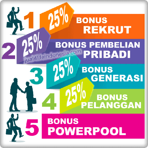 Bonus Member | Agen | Distributor 4Life Transfer Factor Indonesia